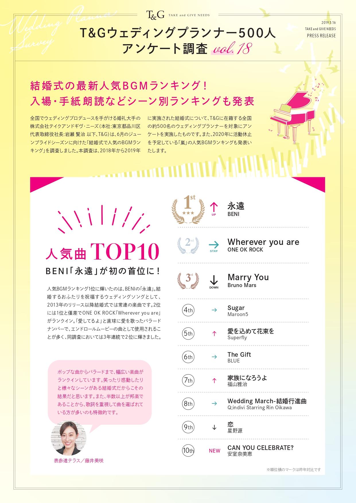 【TOPIX】T&Gウェディングプランナー500人アンケート調査Vol.18『結婚式で人気のBGMランキング』を発表